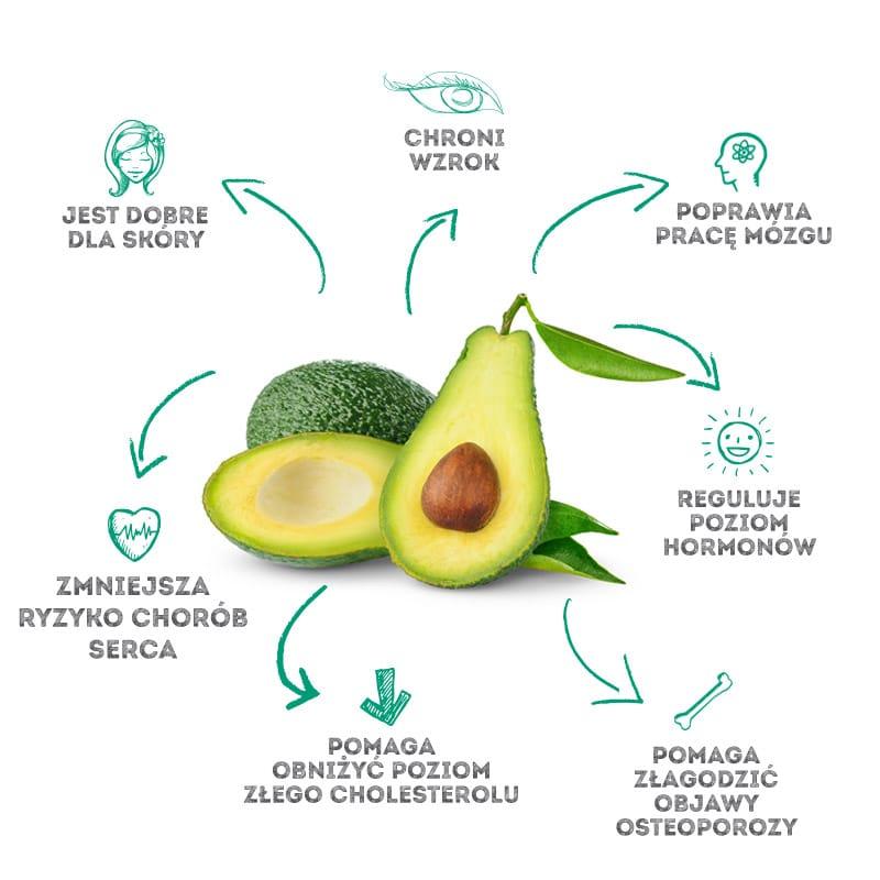 Awokado infografika