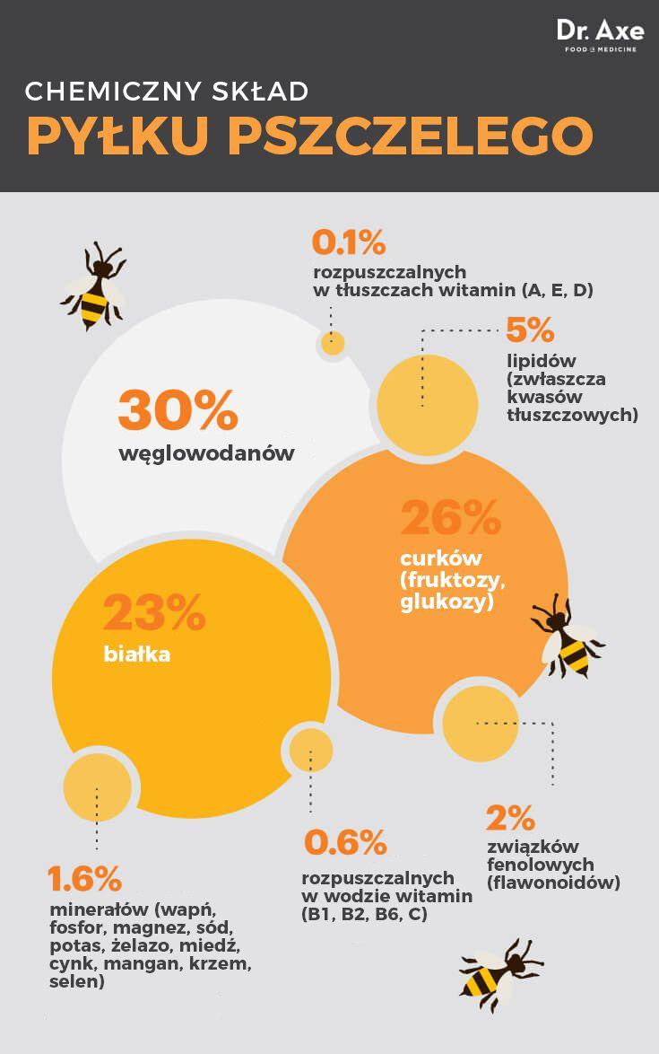 chemiczny skład pyłku pszczelego